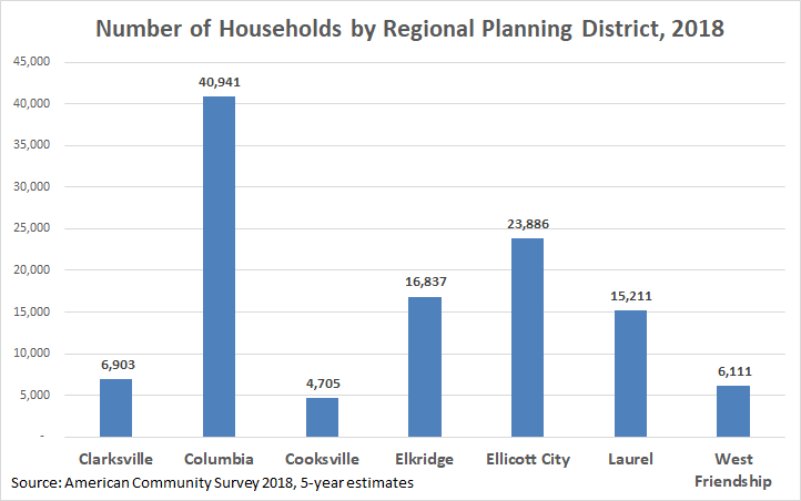 RPD number of households 2018