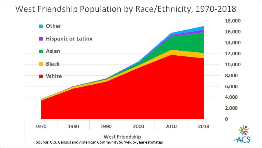 West Friendship 1970-2018 8.23